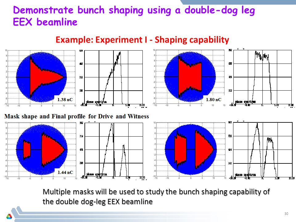 Demonstrate bunch shaping using a double-dog leg EEX beamline 30 Example: Experiment I - Shaping capability Multiple masks will be used to study the bunch shaping capability of the double dog-leg EEX beamline
