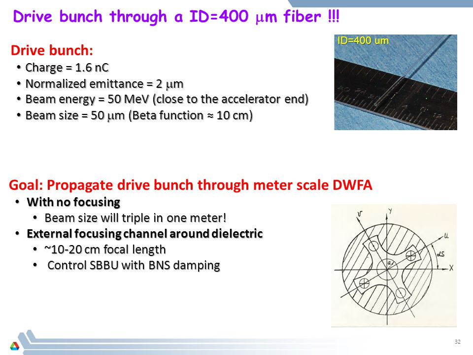 Drive bunch through a ID=400  m fiber !!! 32 ID=400 um Goal: Propagate drive bunch through meter scale DWFA With no focusing With no focusing Beam si