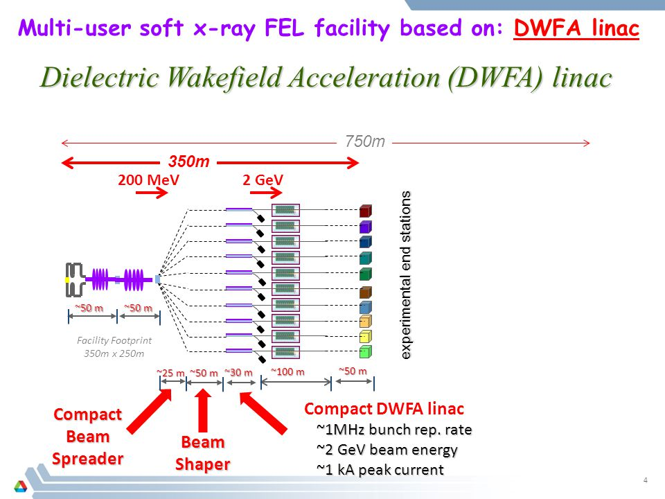 Multi-user soft x-ray FEL facility based on: DWFA linac ~50 m ~25 m CompactBeamSpreader Facility Footprint 350m x 250m ~50 m 4 350m 750m experimental end stations ~30 m Compact DWFA linac ~1MHz bunch rep.