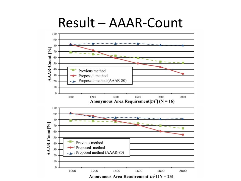 Result – AAAR-Count