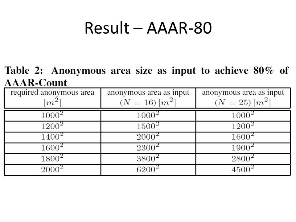 Result – AAAR-80