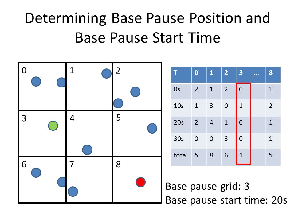 Determining Sets of Shared Pause Positions and Shared Paused Start Times Reachable Base pause position & Base pause start time Reachable
