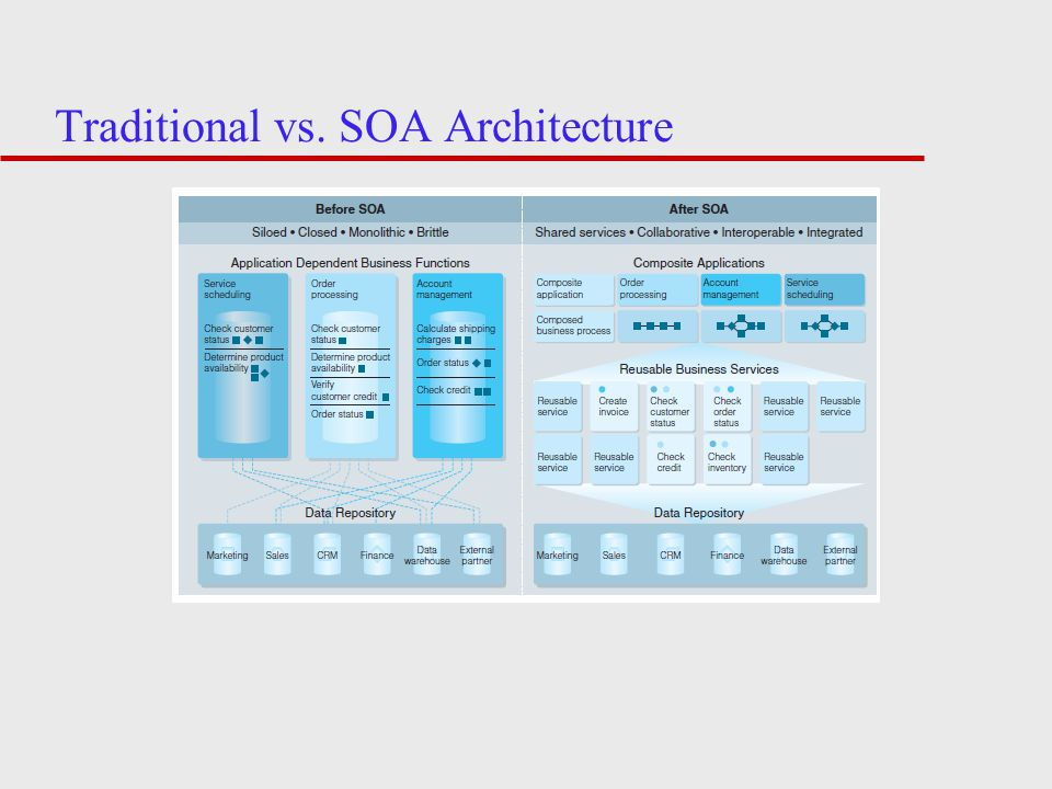 Traditional vs. SOA Architecture