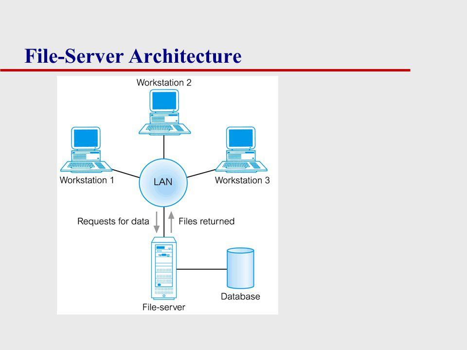 File-Server Architecture