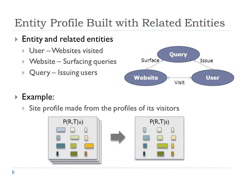  Entity and related entities  User – Websites visited  Website – Surfacing queries  Query – Issuing users  Example:  Site profile made from the profiles of its visitors Entity Profile Built with Related Entities User Query Website Visit Issue Surface P(R,T|s) P(R,T|u)