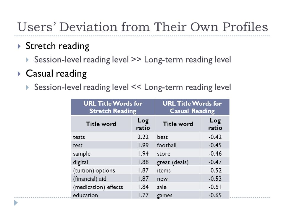 Users' Deviation from Their Own Profiles  Stretch reading  Session-level reading level >> Long-term reading level  Casual reading  Session-level r
