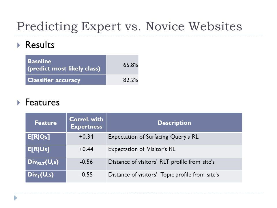 Predicting Expert vs. Novice Websites  Results  Features Baseline (predict most likely class) 65.8% Classifier accuracy 82.2% Feature Correl. with E