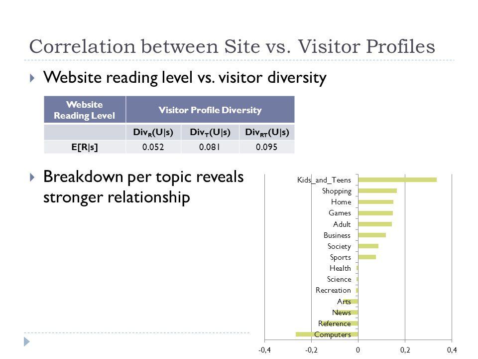  Website reading level vs. visitor diversity  Breakdown per topic reveals stronger relationship Correlation between Site vs. Visitor Profiles Websit