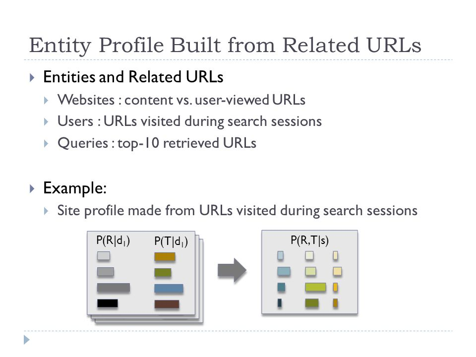  Entities and Related URLs  Websites : content vs.