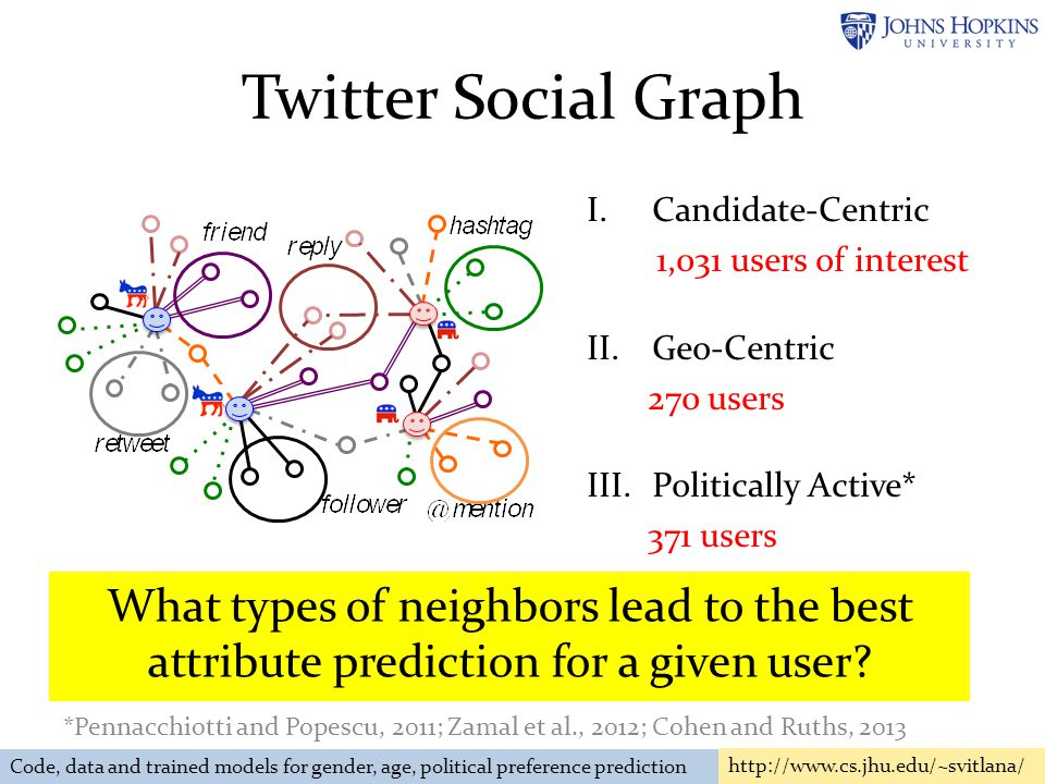 Twitter Social Graph I.Candidate-Centric 1,031 users of interest II.Geo-Centric 270 users III.Politically Active* 371 users 10 - 20 neighbors of each