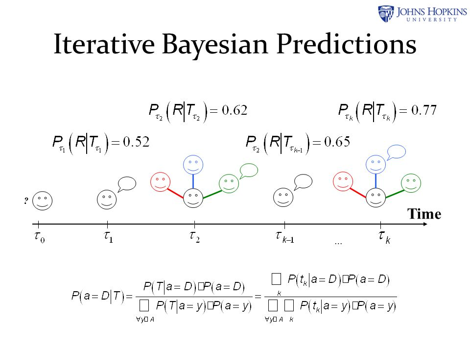 Iterative Bayesian Predictions Time … ?