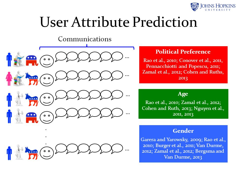User Attribute Prediction Political Preference Rao et al., 2010; Conover et al., 2011, Pennacchiotti and Popescu, 2011; Zamal et al., 2012; Cohen and