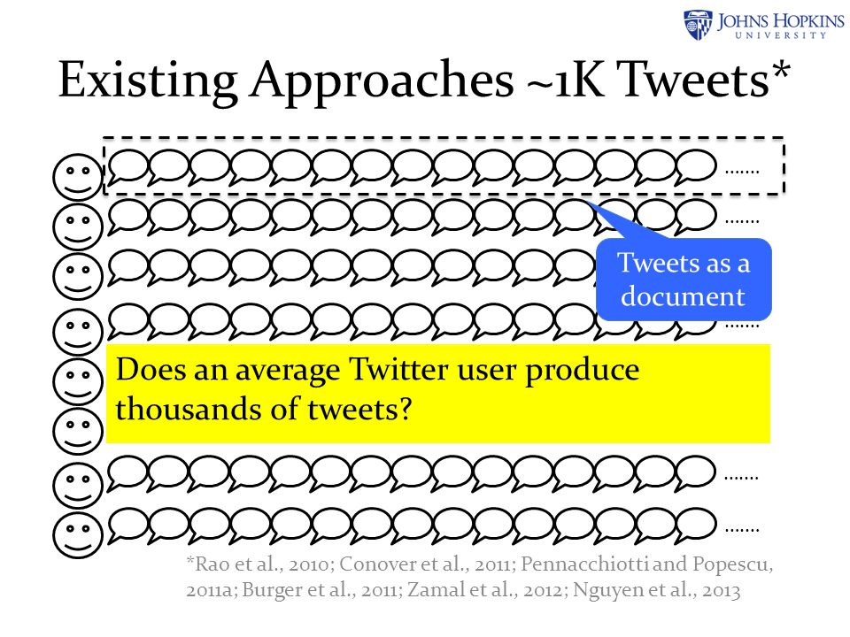 Existing Approaches ~1K Tweets* ….… Does an average Twitter user produce thousands of tweets? *Rao et al., 2010; Conover et al., 2011; Pennacchiotti a