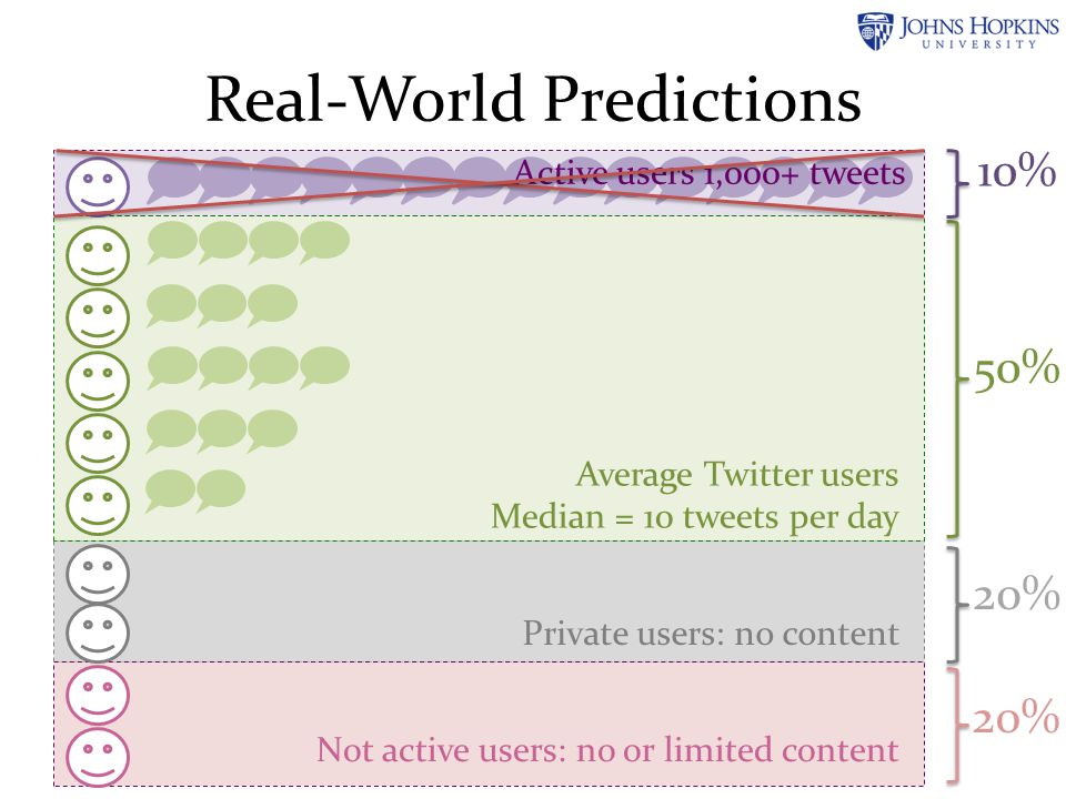 Real-World Predictions Not active users: no or limited content Average Twitter users Median = 10 tweets per day Active users 1,000+ tweets Private use