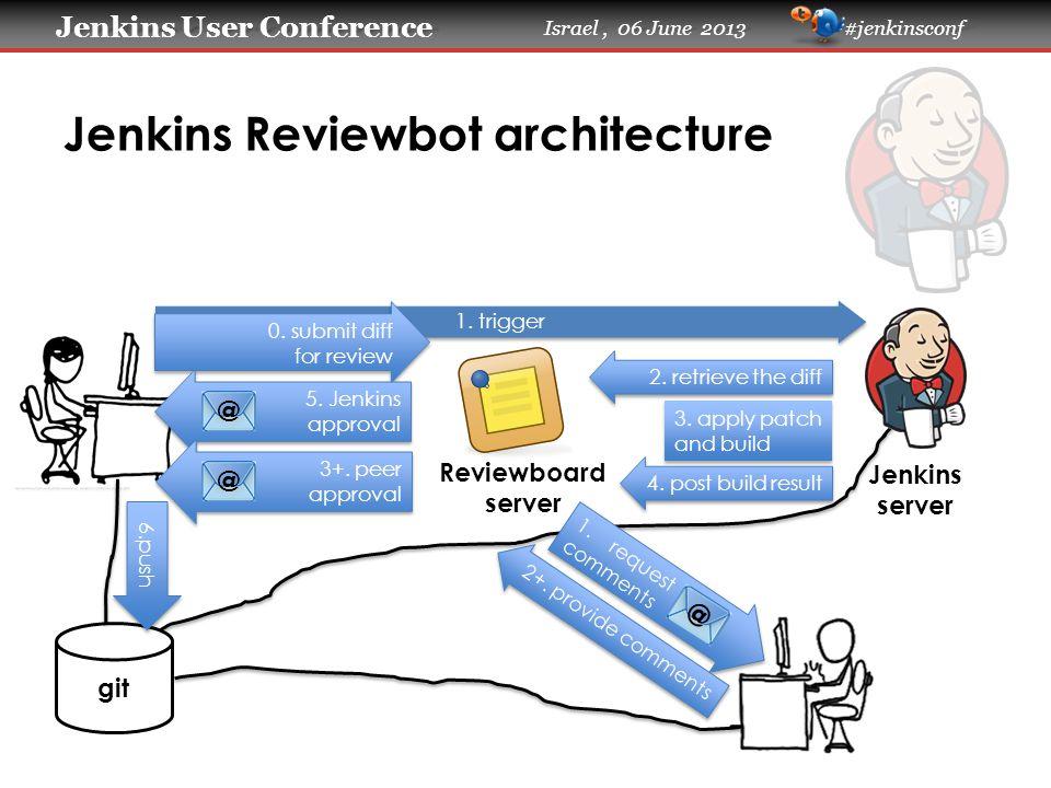 Jenkins User Conference Jenkins User Conference Israel, 06 June 2013 #jenkinsconf 1.