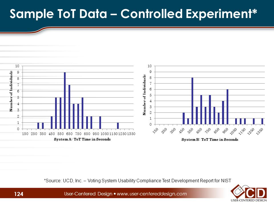 Sample ToT Data – Controlled Experiment* User-Centered Design  www.user-centereddesign.com *Source: UCD, Inc.