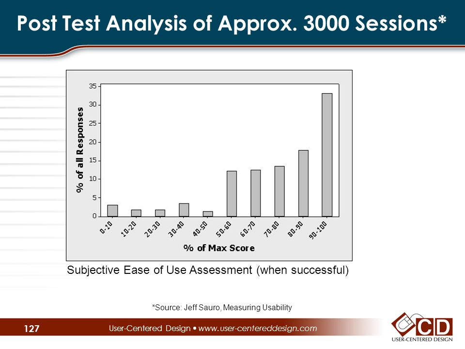 Post Test Analysis of Approx.