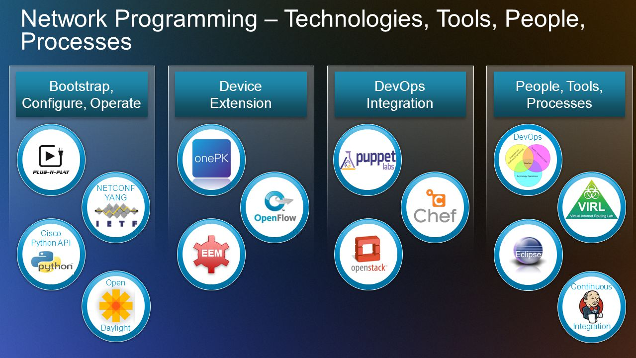 Network Programming – Technologies, Tools, People, Processes DevOps Integration DevOps Integration Device Extension Device Extension EEM Bootstrap, Configure, Operate NETCONF YANG Cisco Python API Open Daylight People, Tools, Processes Continuous Integration DevOps