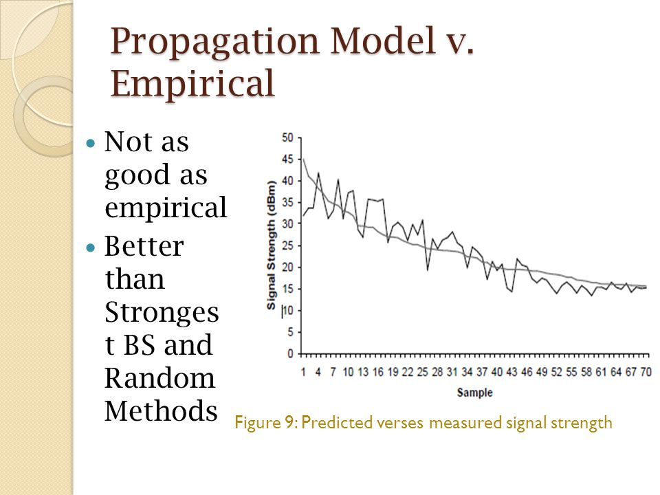 Propagation Model v. Empirical Not as good as empirical Better than Stronges t BS and Random Methods Figure 9: Predicted verses measured signal streng