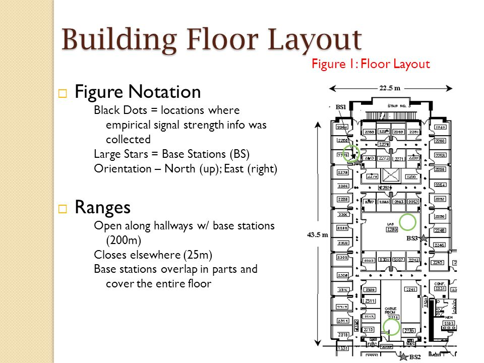 Building Floor Layout  Figure Notation Black Dots = locations where empirical signal strength info was collected Large Stars = Base Stations (BS) Orientation – North (up); East (right)  Ranges Open along hallways w/ base stations (200m) Closes elsewhere (25m) Base stations overlap in parts and cover the entire floor Figure 1: Floor Layout