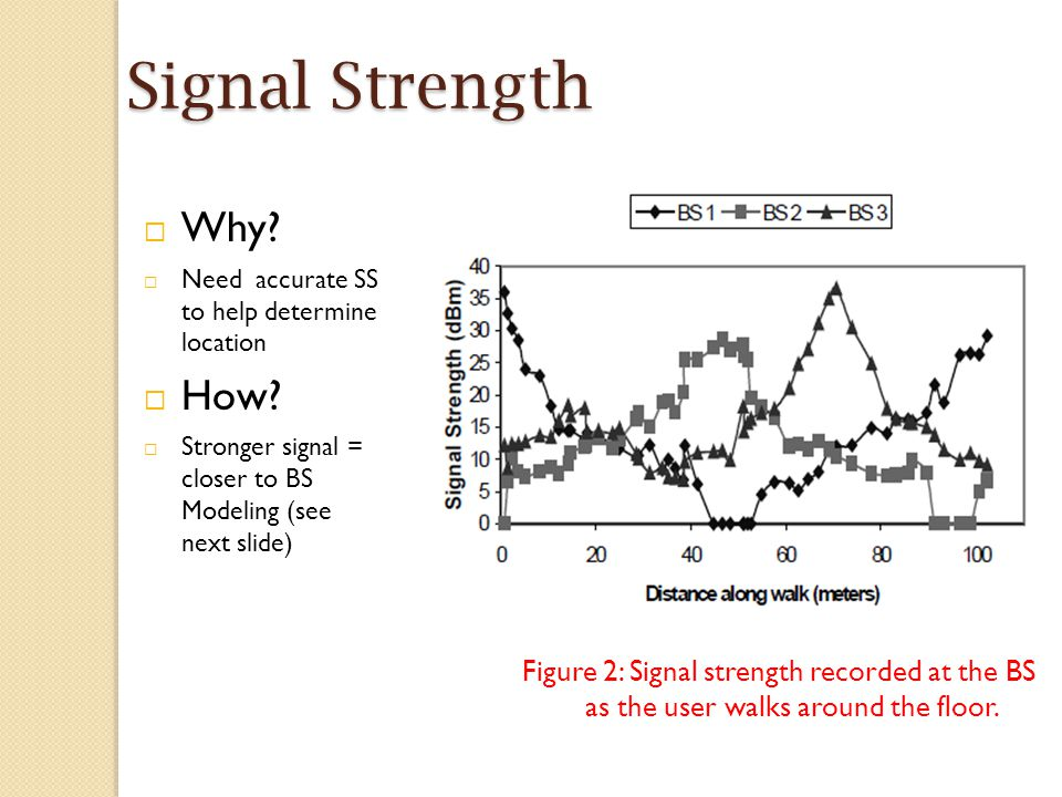 Signal Strength Figure 2: Signal strength recorded at the BS as the user walks around the floor.