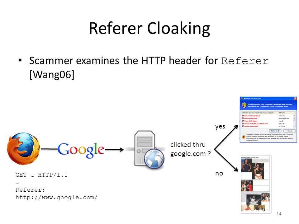 Referer Cloaking Scammer examines the HTTP header for Referer [Wang06] 14 clicked thru google.com .