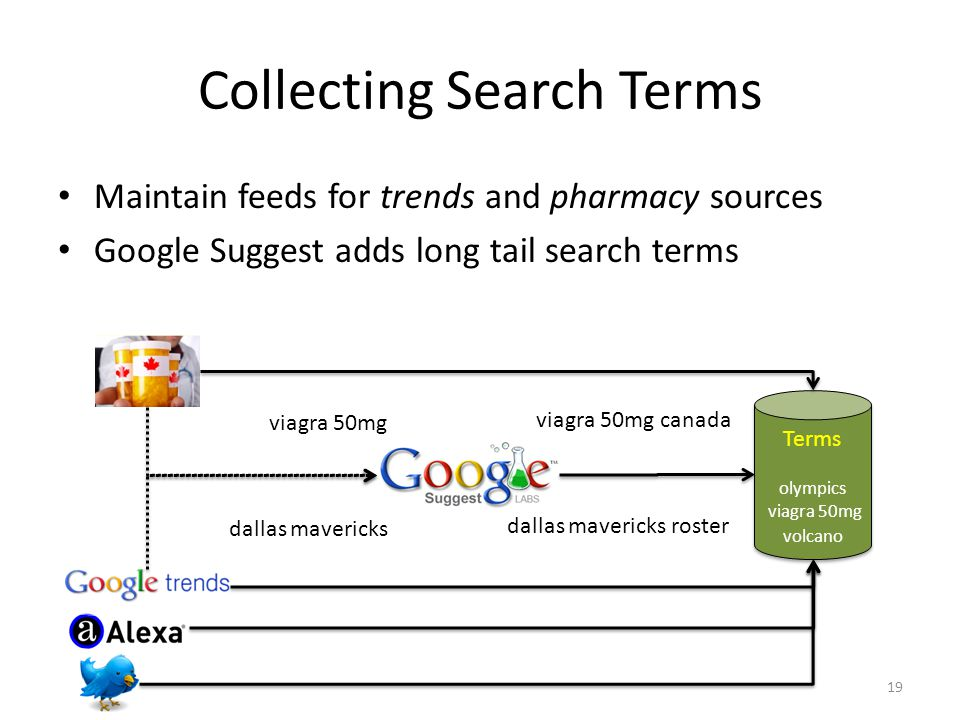 Collecting Search Terms Maintain feeds for trends and pharmacy sources Google Suggest adds long tail search terms 19 Terms volcano viagra 50mg olympics dallas mavericks viagra 50mg viagra 50mg canada dallas mavericks roster