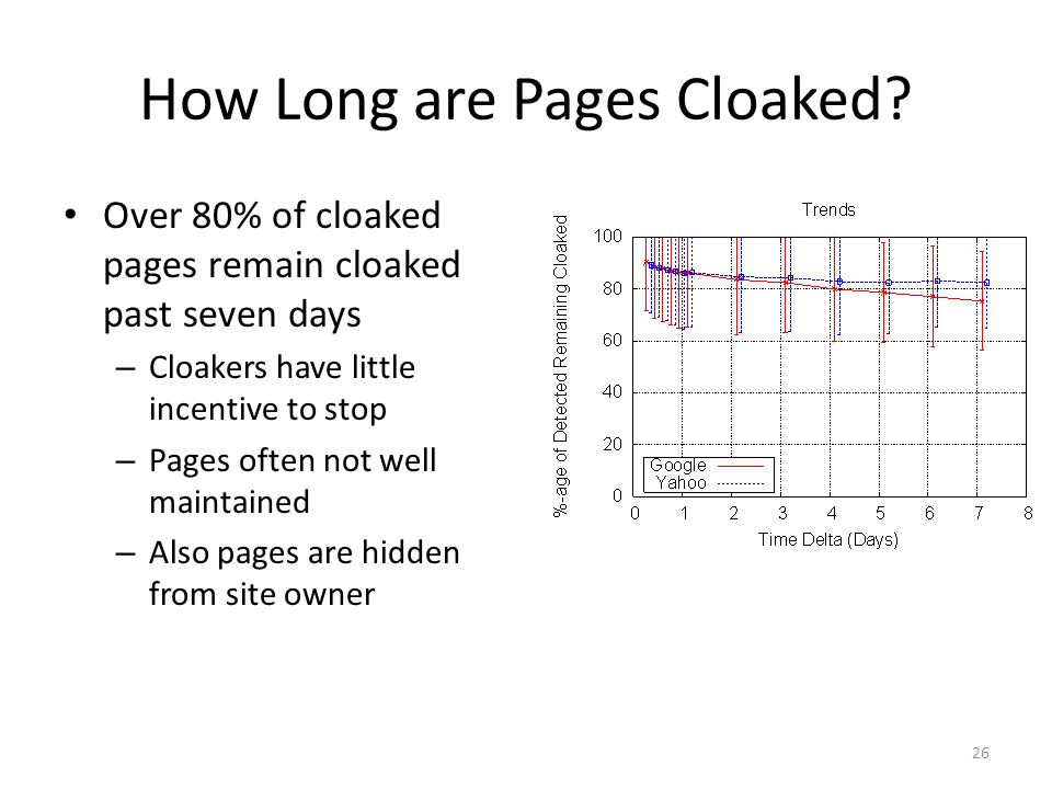 How Long are Pages Cloaked.