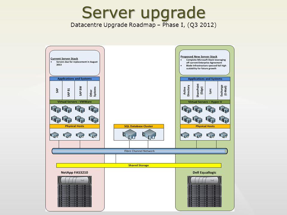 Server upgrade Server upgrade Datacentre Upgrade Roadmap – Phase I, (Q3 2012)