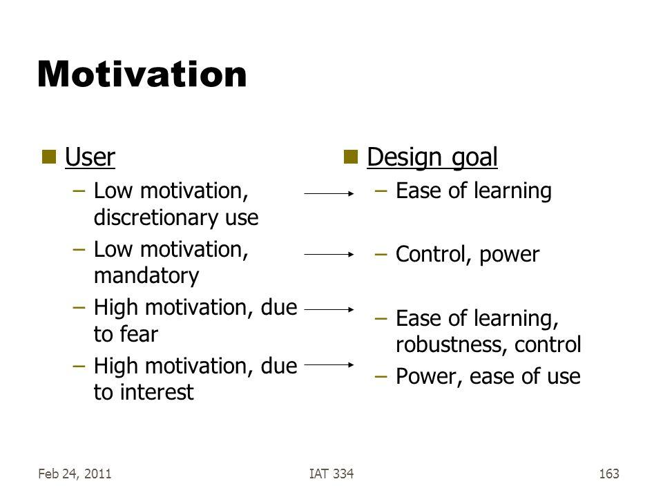 Feb 24, 2011IAT 334163 Motivation  User –Low motivation, discretionary use –Low motivation, mandatory –High motivation, due to fear –High motivation,