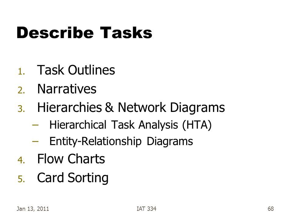 Describe Tasks 1. Task Outlines 2. Narratives 3. Hierarchies & Network Diagrams –Hierarchical Task Analysis (HTA) –Entity-Relationship Diagrams 4. Flo