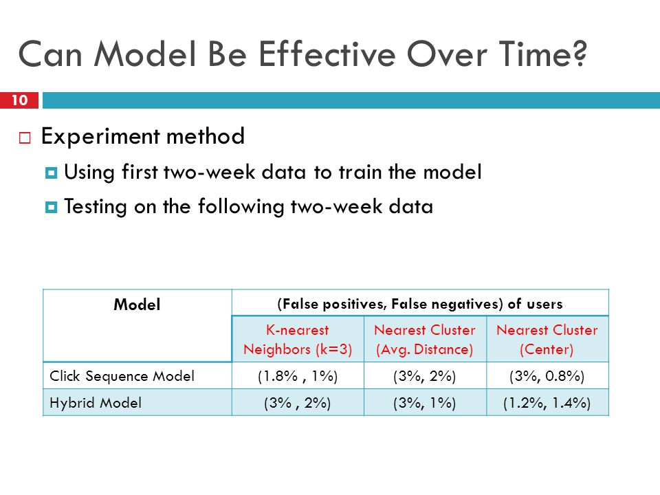 Can Model Be Effective Over Time.