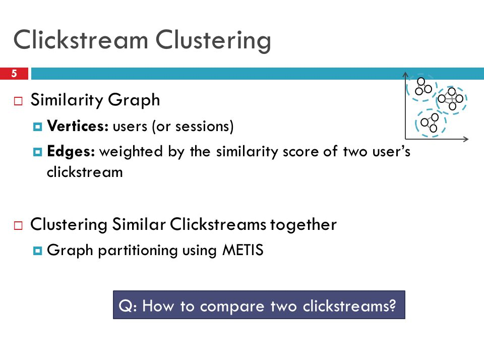 Clickstream Clustering  Similarity Graph  Vertices: users (or sessions)  Edges: weighted by the similarity score of two user's clickstream  Clustering Similar Clickstreams together  Graph partitioning using METIS Q: How to compare two clickstreams.