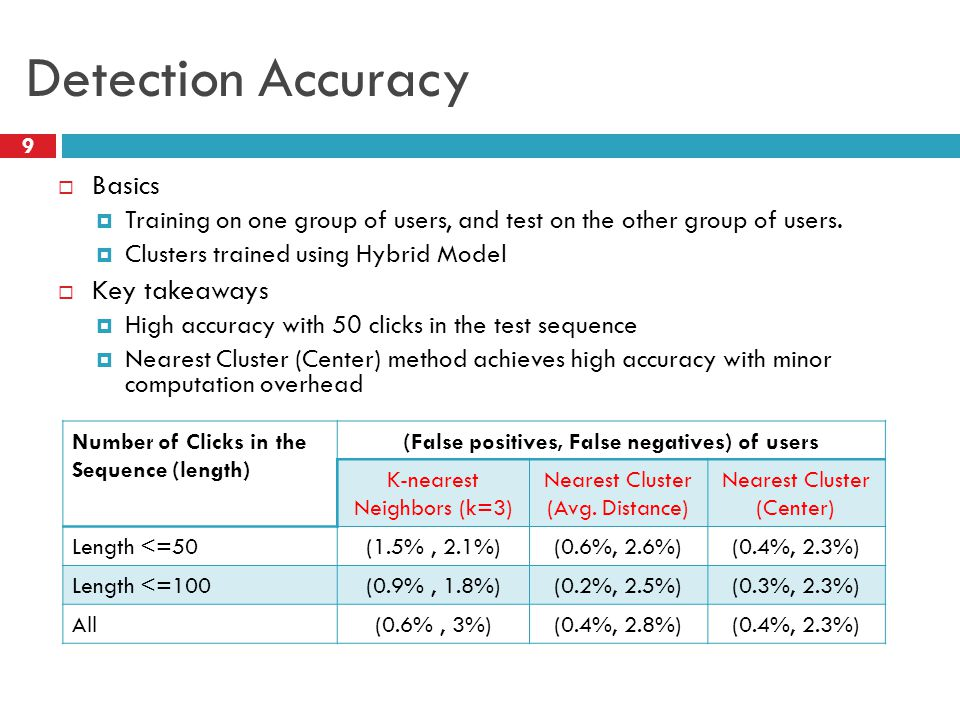 Detection Accuracy  Basics  Training on one group of users, and test on the other group of users.