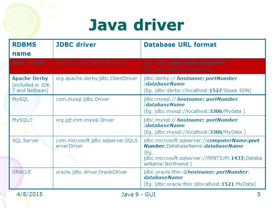 4/8/2015 Java 9 - GUI 5 Java driver RDBMS name JDBC driverDatabase URL format JDBC - ODBCsun.jdbc.odbc.JdbcOdbcDriverjdbc:odbc:odbcConnectionName (Eg.