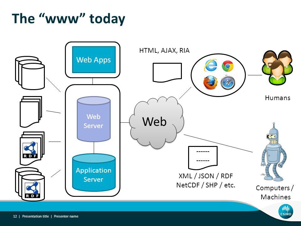"The ""www"" today Presentation title | Presenter name 12 | Web Server Application Server Web Apps Humans Computers / Machines ------ XML / JSON / RDF Ne"