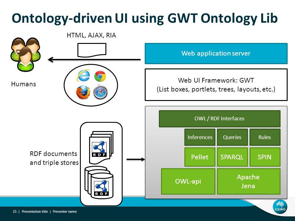 Ontology-driven UI using GWT Ontology Lib Presentation title | Presenter name 15 | OWL-api Apache Jena PelletSPARQL Inferences SPIN QueriesRules OWL /