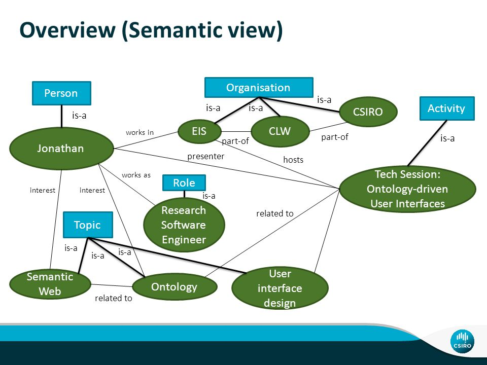 Overview Problem Recap of ontologies and semantic web User interfaces: Rich Internet Applications Ontology-driven user interfaces Presentation title   Presenter name 3  