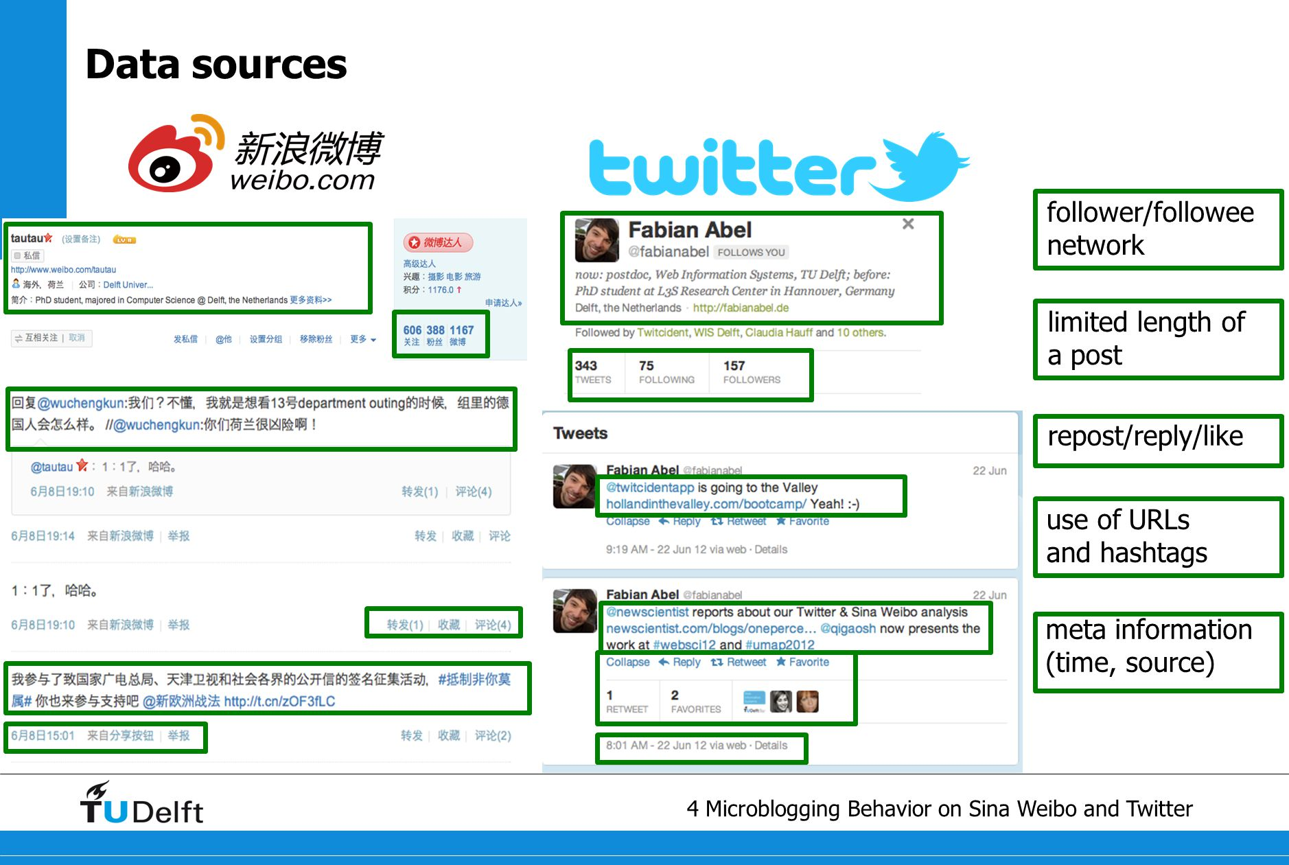 5 Microblogging Behavior on Sina Weibo and Twitter User modeling and analysis framework Microblogging Platforms Semantic Web Cultural Analytics syntactic analysis temporal analysis semantic analysis sentiment analysis Data Processing and User Profiling topic/interest modeling semantic enrichment data acquisition metadata extraction user profile construction multilingual NER