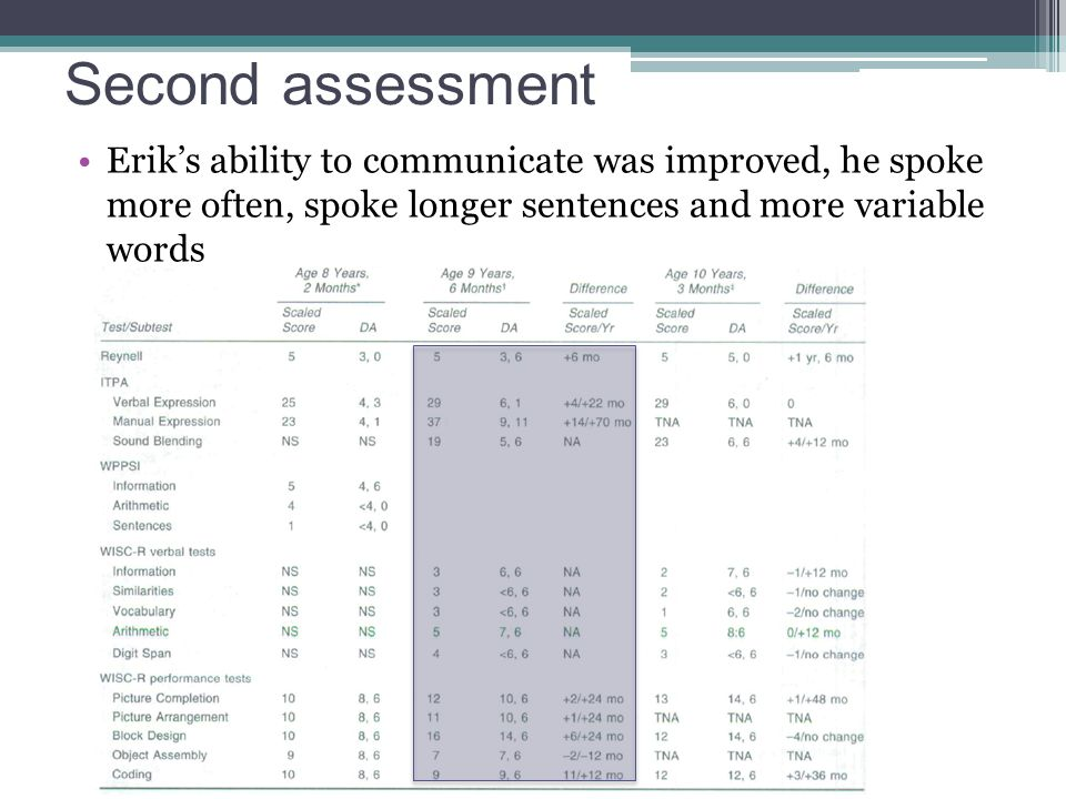 Second assessment Erik's ability to communicate was improved, he spoke more often, spoke longer sentences and more variable words