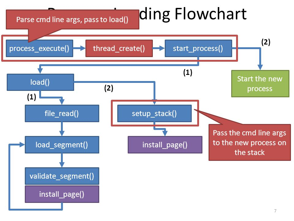 Program Loading Flowchart 7 process_execute()thread_create()start_process() load() file_read() load_segment() validate_segment() install_page() setup_stack() install_page() Start the new process (1) (2) Parse cmd line args, pass to load() Pass the cmd line args to the new process on the stack