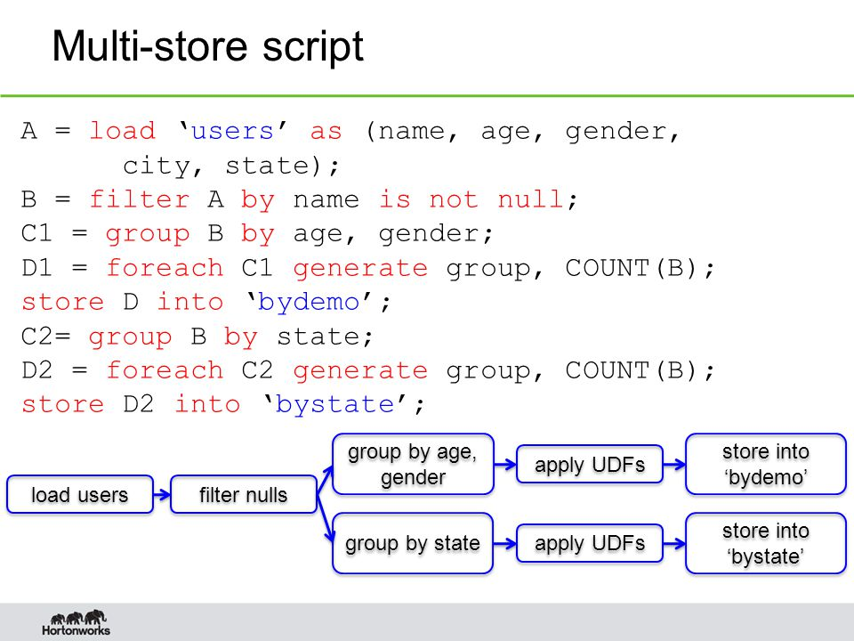 Multi-store script A = load 'users' as (name, age, gender, city, state); B = filter A by name is not null; C1 = group B by age, gender; D1 = foreach C1 generate group, COUNT(B); store D into 'bydemo'; C2= group B by state; D2 = foreach C2 generate group, COUNT(B); store D2 into 'bystate'; load users filter nulls group by state group by age, gender apply UDFs store into 'bystate' store into 'bydemo'