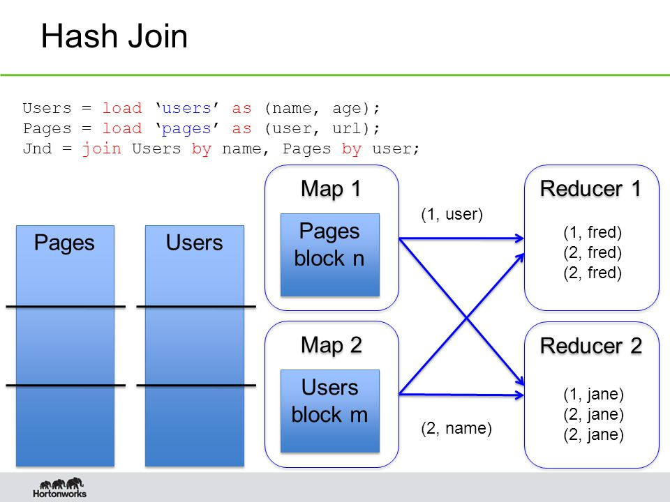 Hash Join Pages Users Users = load 'users' as (name, age); Pages = load 'pages' as (user, url); Jnd = join Users by name, Pages by user; Map 1 Pages block n Pages block n Map 2 Users block m Users block m Reducer 1 Reducer 2 (1, user) (2, name) (1, fred) (2, fred) (1, jane) (2, jane)
