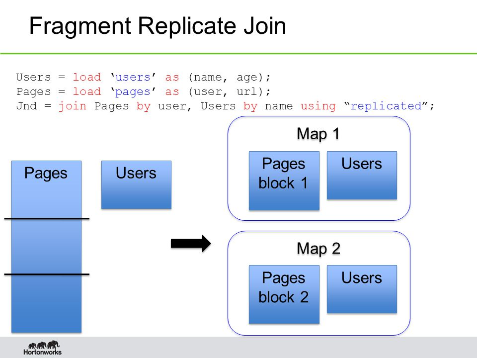 Fragment Replicate Join Users = load 'users' as (name, age); Pages = load 'pages' as (user, url); Jnd = join Pages by user, Users by name using replicated ; Pages Users Map 1 Map 2 Users Pages block 1 Pages block 1 Pages block 2 Pages block 2