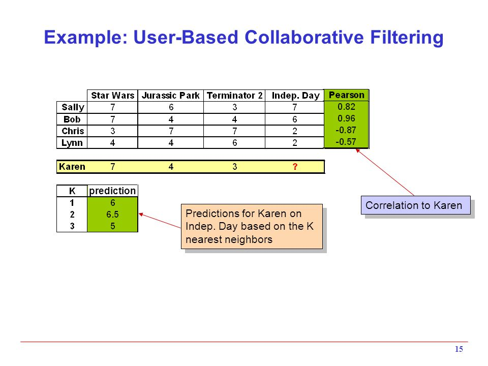 15 Example: User-Based Collaborative Filtering prediction Correlation to Karen Predictions for Karen on Indep.