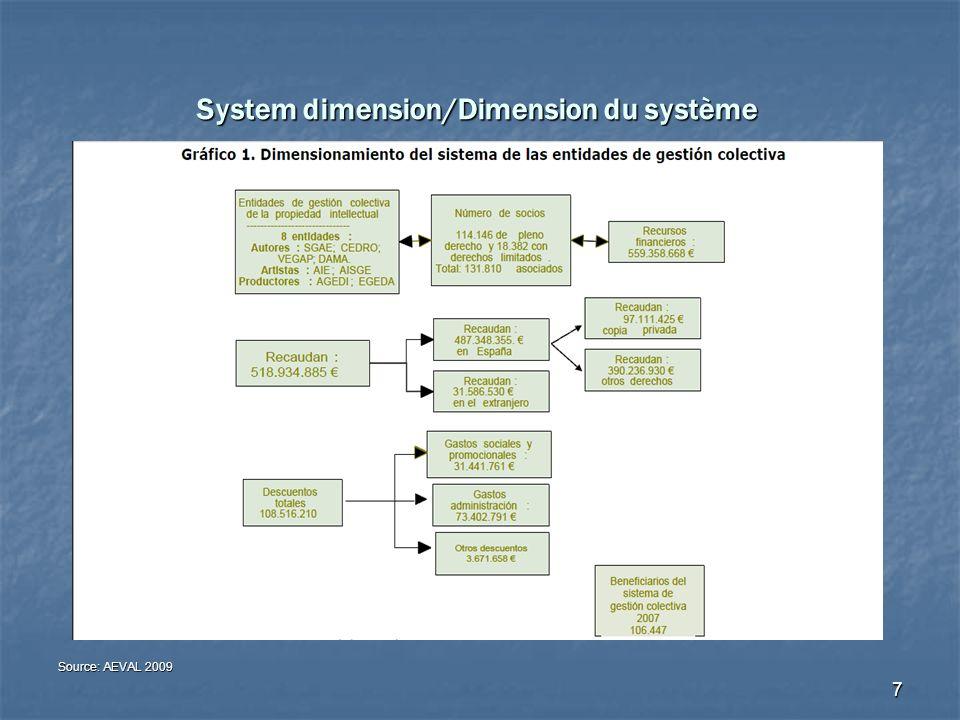 7 System dimension/Dimension du système Source: AEVAL 2009