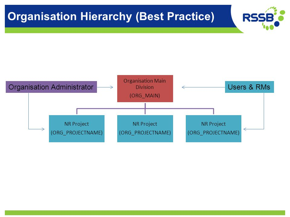 Organisation Hierarchy (Best Practice) Organisation Main Division (ORG_MAIN) NR Project (ORG_PROJECTNAME) NR Project (ORG_PROJECTNAME) NR Project (ORG