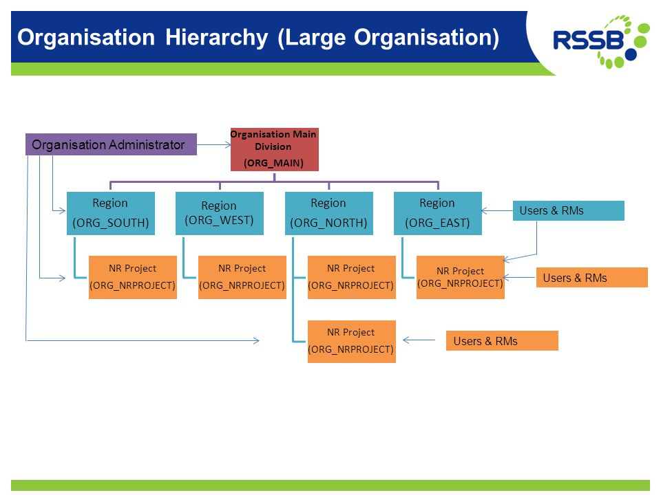Organisation Hierarchy (Large Organisation) Organisation Main Division (ORG_MAIN) Region (ORG_EAST) NR Project (ORG_NRPROJECT) Region (ORG_NORTH) NR Project (ORG_NRPROJECT) NR Project (ORG_NRPROJECT) Region (ORG_WEST) NR Project (ORG_NRPROJECT) Region (ORG_SOUTH) NR Project (ORG_NRPROJECT) Organisation Administrator Users & RMs
