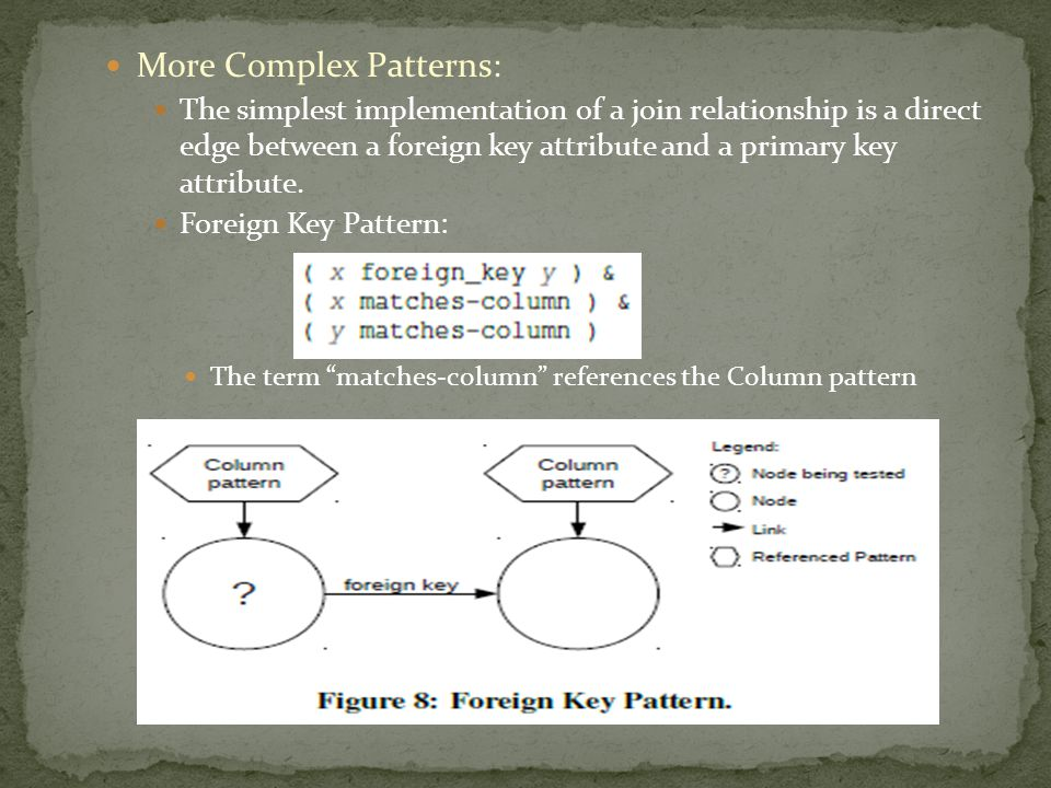 More Complex Patterns: The simplest implementation of a join relationship is a direct edge between a foreign key attribute and a primary key attribute.