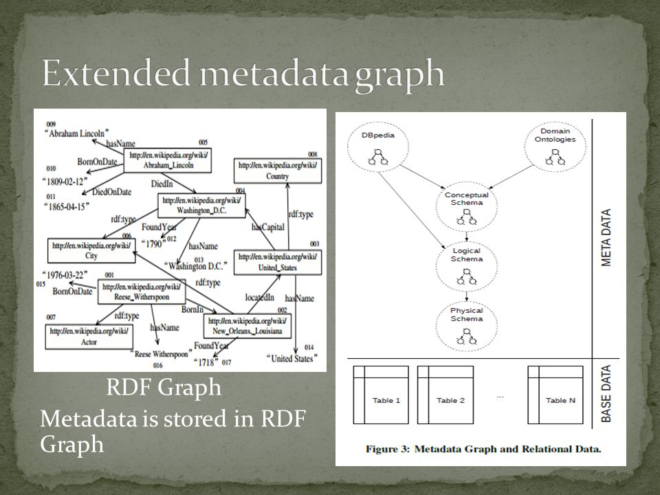 RDF Graph Metadata is stored in RDF Graph